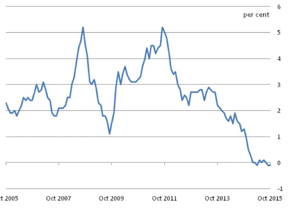 UK inflation rate since 2005