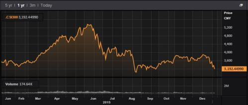 The Shanghai Composite Index this year