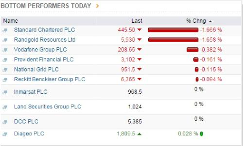 FTSE 100 worst performers