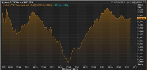 The FTSE 100 this morning