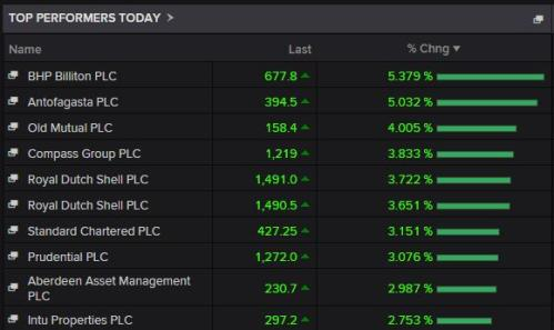 Top risers on the FTSE 100 today