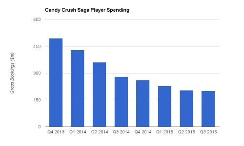 Candy Crush Saga player spending since the final quarter of 2013. Source: King financials