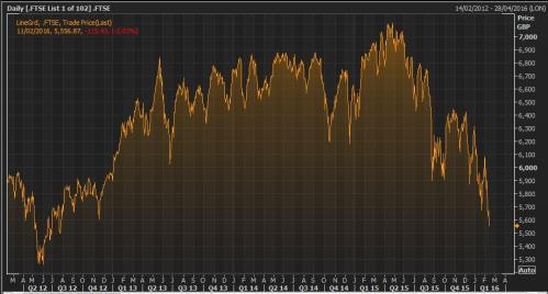 The FTSE 100 since 2012