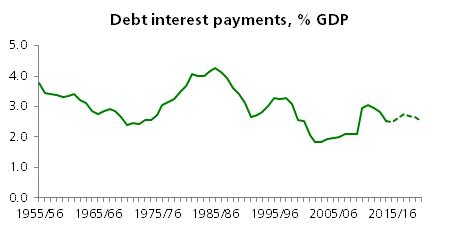 Debt interest payments