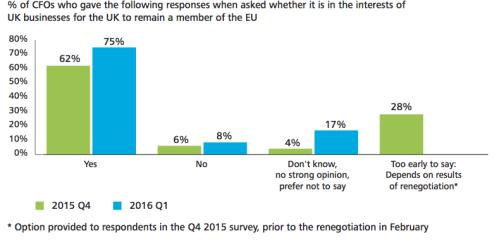 Bar graph illustrating support for staying in the EU and for leaving