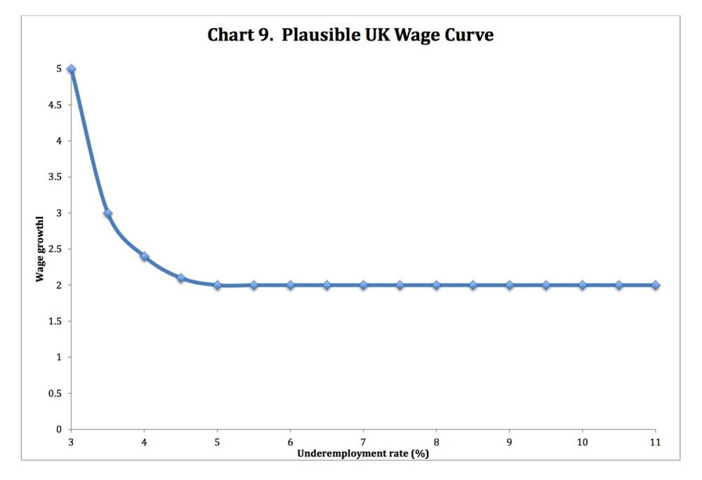 Why wage growth has not accelerated