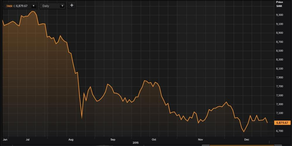 Saudi Arabia's stock market