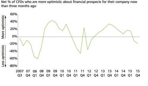 CFO optimism was at its lowest level since the second quarter of 2012, Deloitte said.