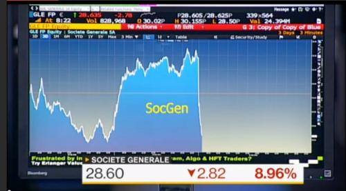 Socgen's share price