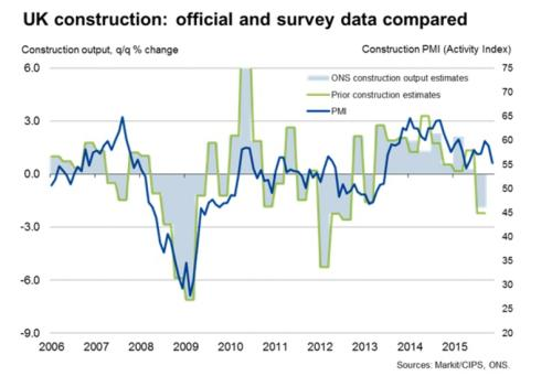 UK construction output