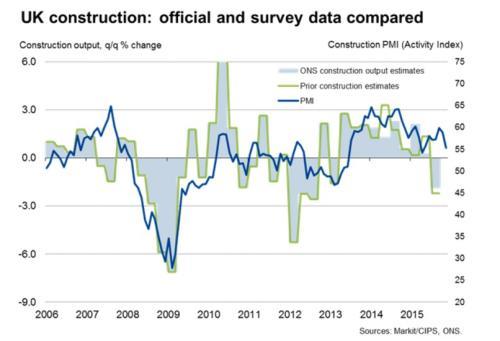 UK construction output