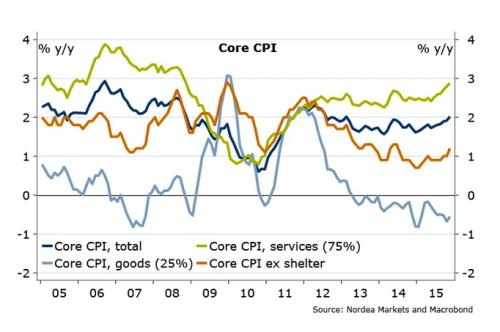 US core inflation