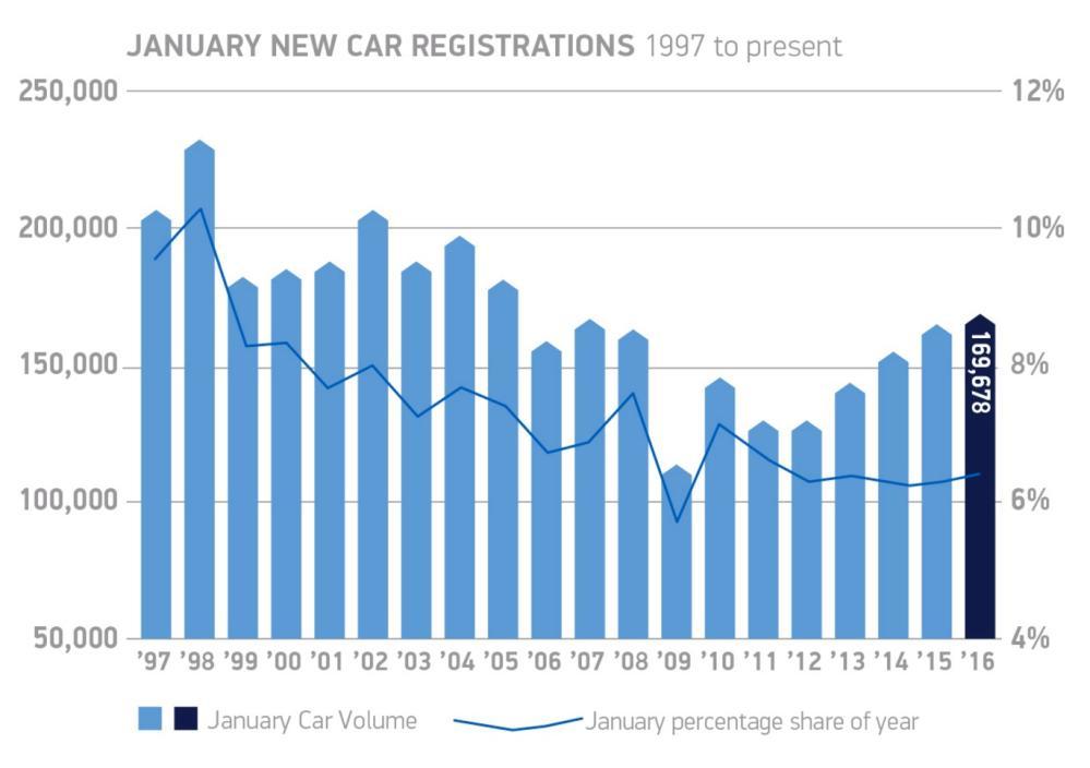SMMT car sales