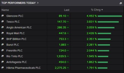 Top risers on the FTSE 100