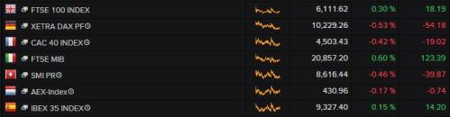European stock markets, 1pm today
