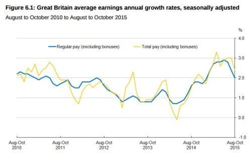 UK average earnings annual growth rates