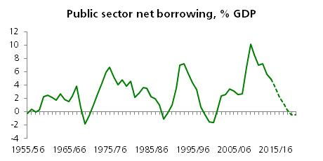 Public sector net borrowing