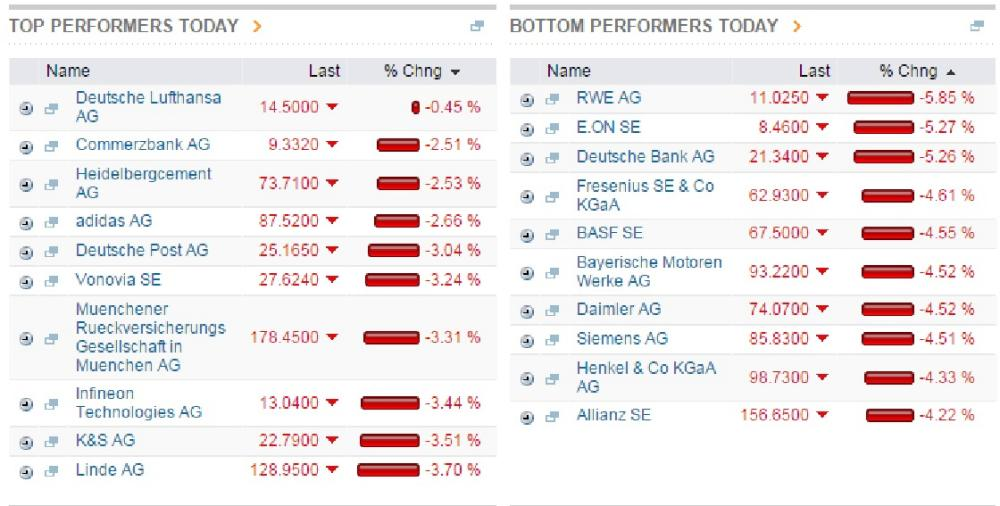 Dax best and worst performers