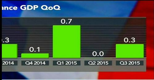 French quarterly GDP