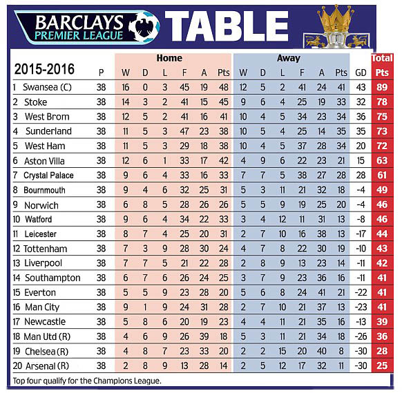 Premier league 2015 16 predictions the gallery football the