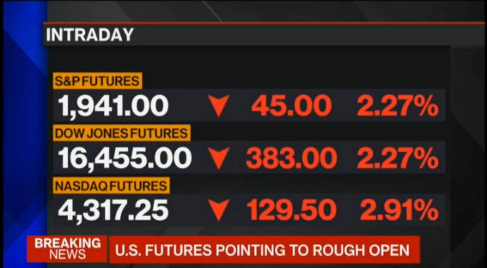 US stock market futures
