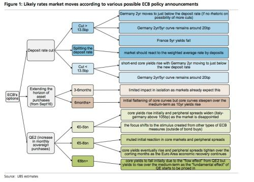 ECB policy options