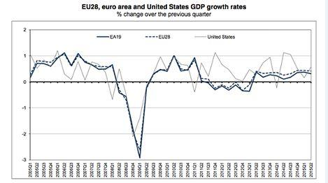 EU, eurozone and US growth compared