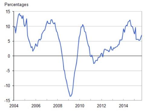 UK house price inflation
