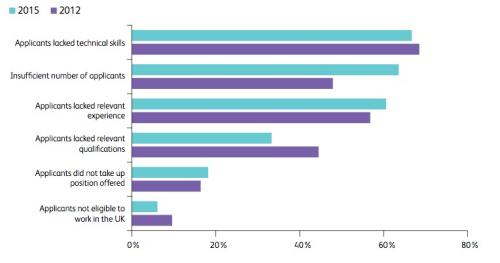 Proportion of companies reporting reasons for their recruitment difficulties