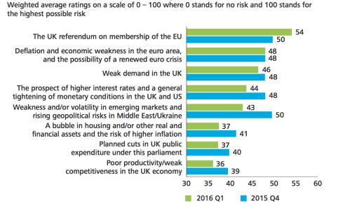 Bar graph illustrating how CFOs rate risks to business from a range of factors