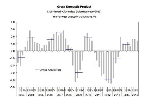 Portuguese GDP