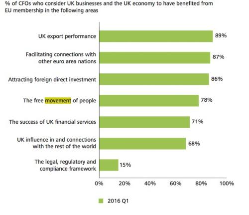 Bar graph illustrating  benefits CFOs see in EU membership