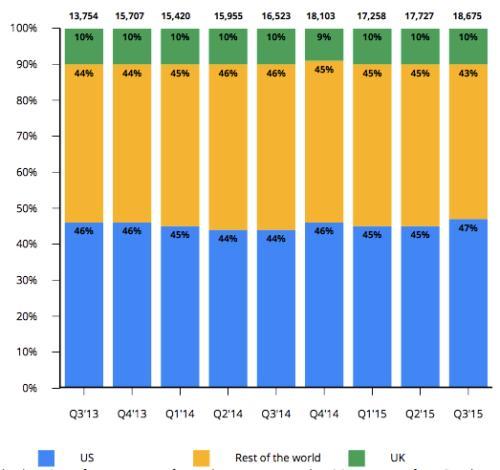 Google's quarterly revenues by region ($m)