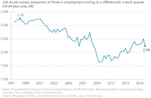 After declining during the downturn, job mobility had been rising but has recently fallen back again and remains one-third below its peak, the thinktank said.