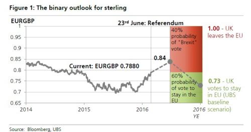 UBS's forecast for the pound vs the euro