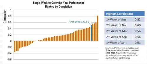 Stock market performacne