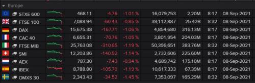 European stock markets, September 08 2021