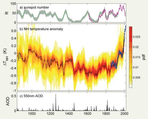 Sunspot number, northern hemisphere temperatures, and volcanic aerosol optical depth (AOD) around the time of the Little Ice Age.