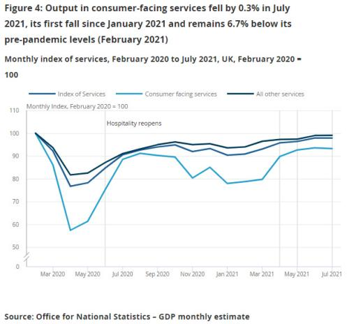 UK service sector growth, July 2021