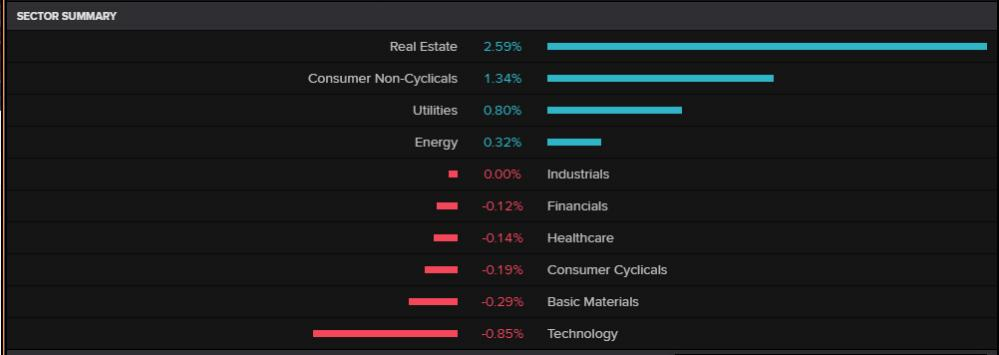 The FTSE 100 by sector, 23 February 2021