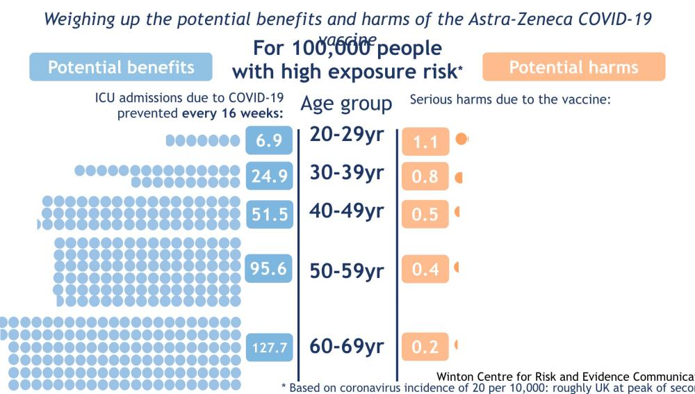 Benefits and risks of AZ vaccine - with high exposure risk