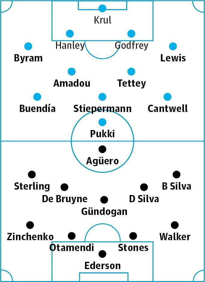 Norwich v Manchester City: match preview