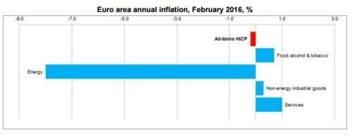 Eurozone inflation, February 2016