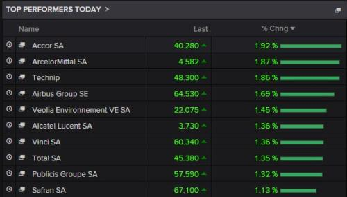 Biggest risers on France's CAC 40.