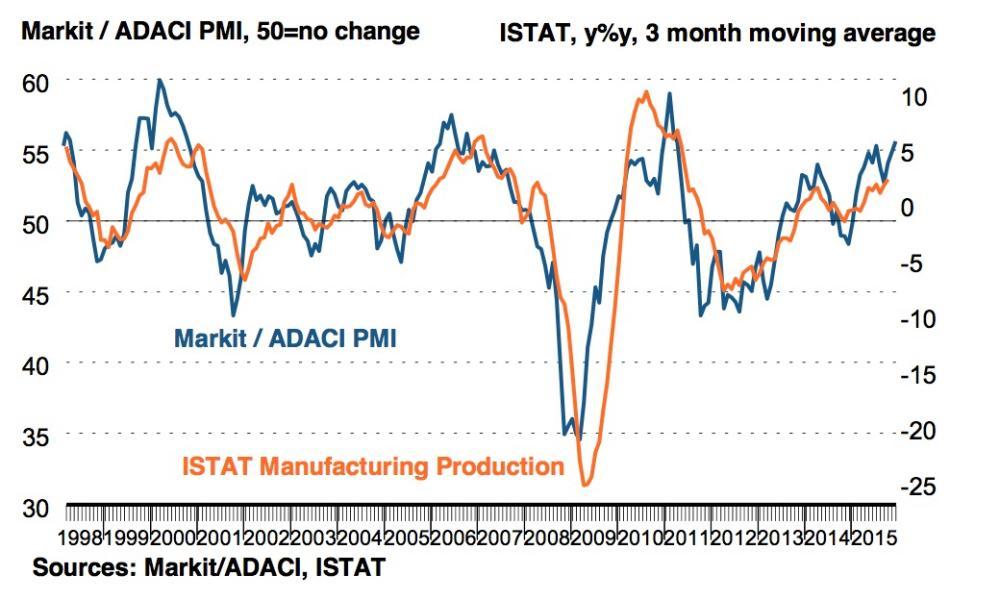 Italian PMI index