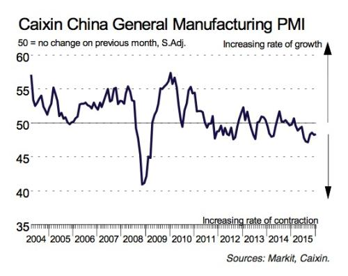 Caixin Chinese PMI