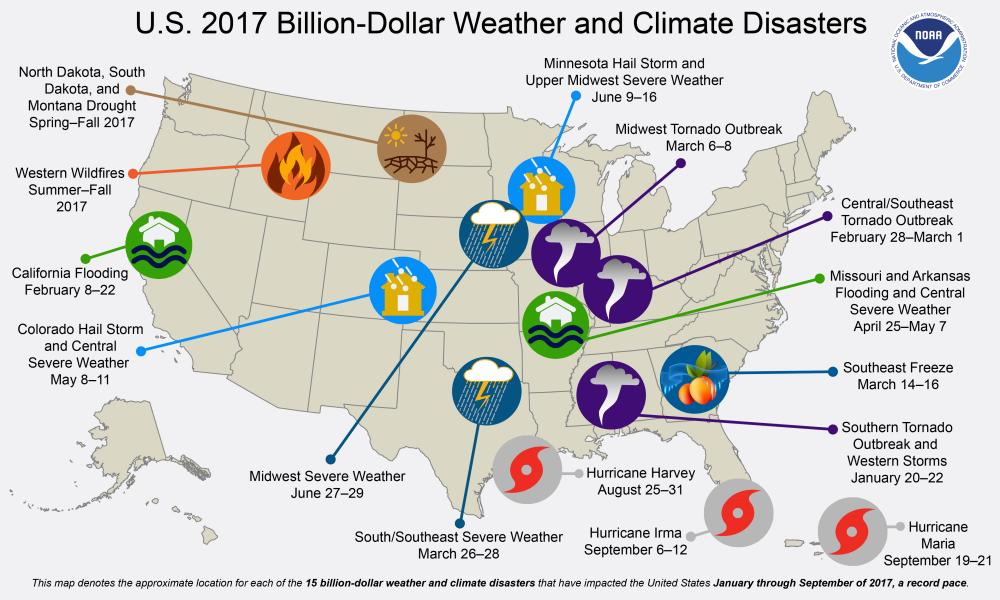 Billion-dollar weather and climate disasters in the US in 2017.