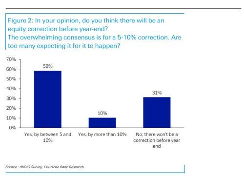 Deutsche Bank's September survey of investors