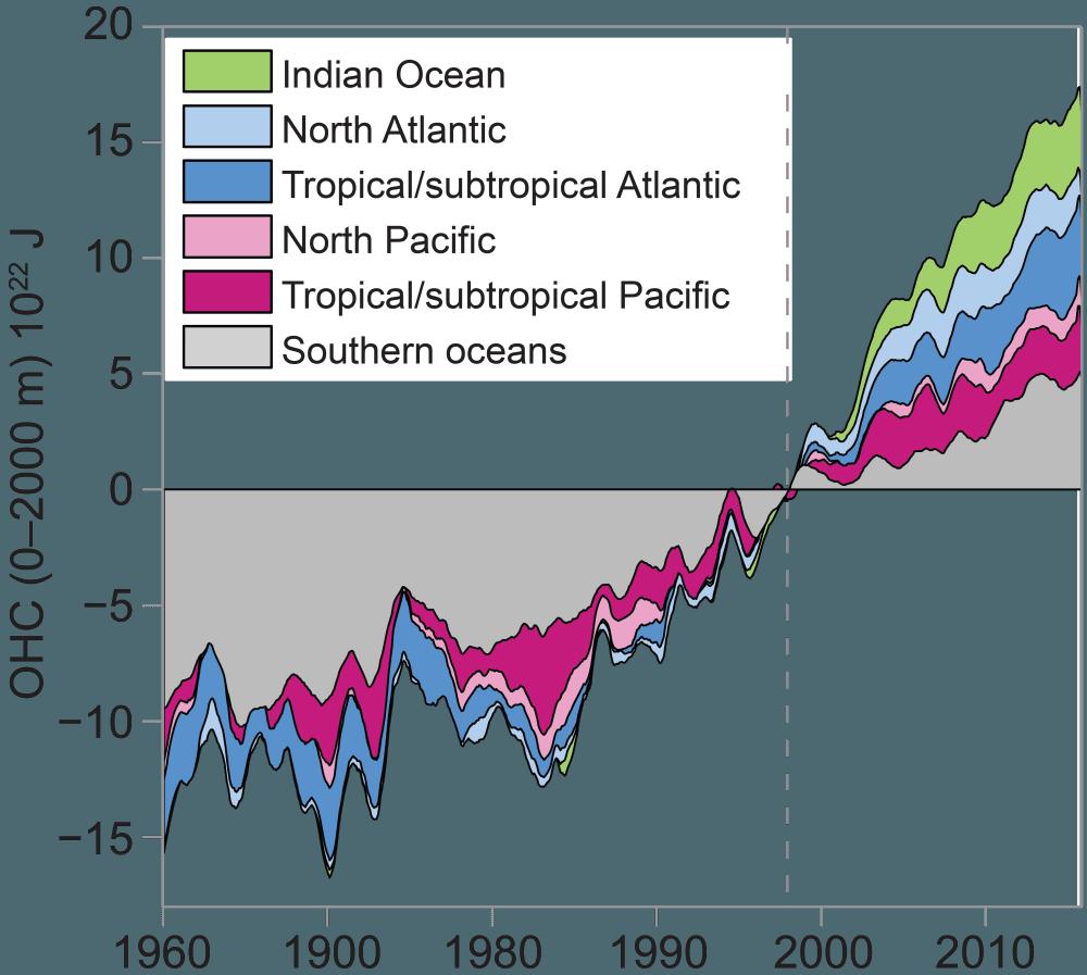 Ocean heat content data.