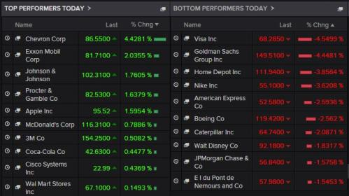 Biggest risers and fallers on the Dow tonight